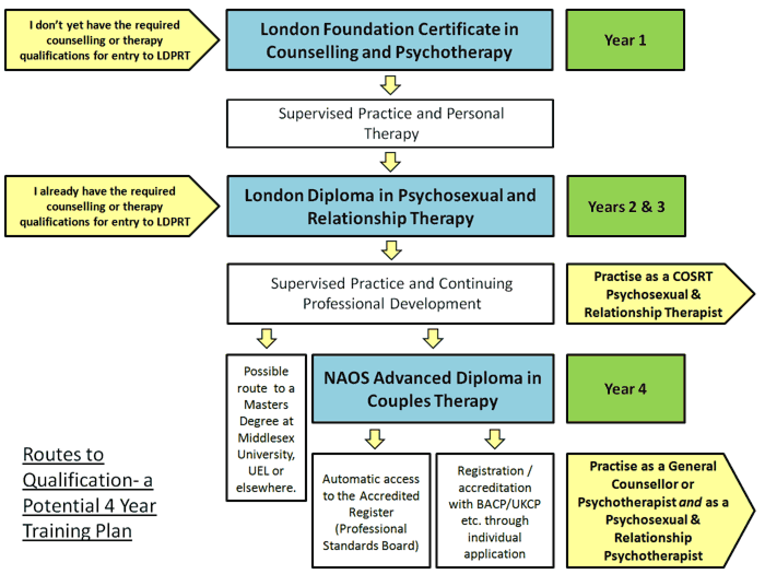Graphic showing routes to qualification as a psychosexual and relationship therapist